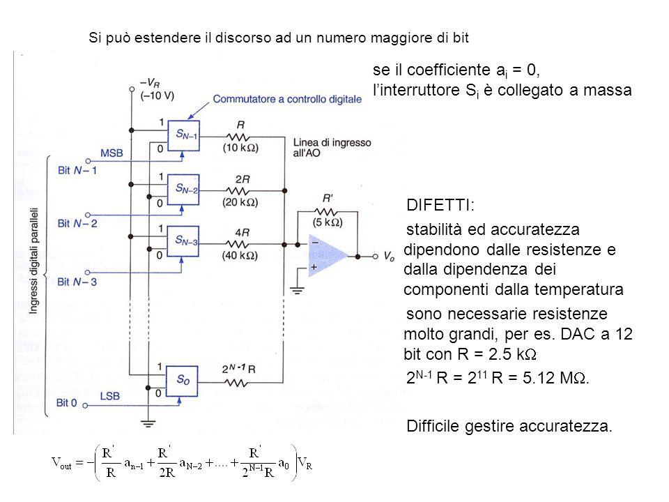 DAC a ladder resistenza = 2R verso qualunque direzione da ogni nodo tensione in ogni nodo: V i = V R – 2RI dove I = V R /(3R) V i = V R – 2R V R /(3R) = 1/3 V R in qualunque nodo connesso a V R il potenziale è V i =1/3 V R V o = A V V i = (R 1 + R 2 )/ R 1 * V R /3 =V guadagno di un AO in configurazione non invertente