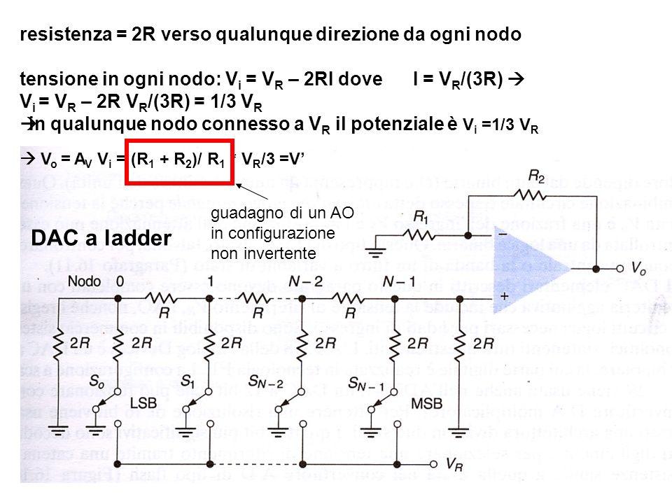 a 3 = 1 tensione nel nodo 3 = V R /3 V i = V R / 3; V o = (R 1 + R 2 )/ R 1 *V i = V a 2 = 1 tensione nel nodo 2 = V R /3 V i = 1/2 V R / 3 (caduta di tensione su R tra nodi 2 e 3 e sul parallelo di 2R e 2R tra nodo 3 e massa) V o = 1/2 V analogamente: a 1 = 1 V i = 1/4 V R / 3 V o = 1/4 V ecc… Principio di sovrapposizione V o = V (a 3 +1/2 a 2 + 1/4 a 1 + 1/8 a o ) caso generale : V o = V (a N-1 +1/2 1 a N-2 + 1/2 2 a N-3 + …1/2 N-1 a o ) problema : ritardo nella propagazione del segnale associato alla chiusura degli interruttori per un breve intervallo di tempo variabilità di valori