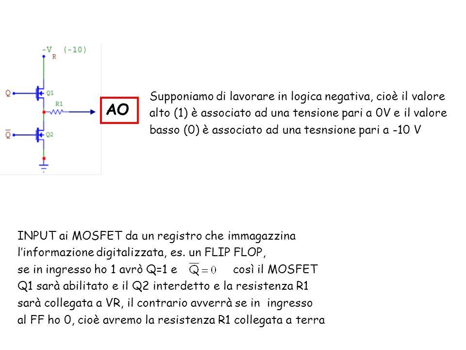 AO INPUT ai MOSFET da un registro che immagazzina linformazione digitalizzata, es. un FLIP FLOP, se in ingresso ho 1 avrò Q=1 e così il MOSFET Q1 sarà
