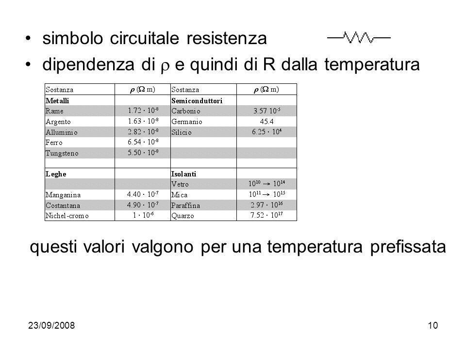 23/09/200810 simbolo circuitale resistenza dipendenza di e quindi di R dalla temperatura questi valori valgono per una temperatura prefissata
