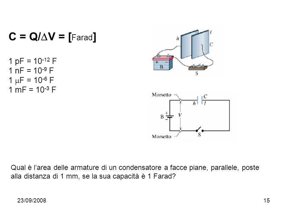 23/09/200815 C = Q/ V = [ Farad ] 1 pF = 10 -12 F 1 nF = 10 -9 F 1 F = 10 -6 F 1 mF = 10 -3 F Qual è larea delle armature di un condensatore a facce p