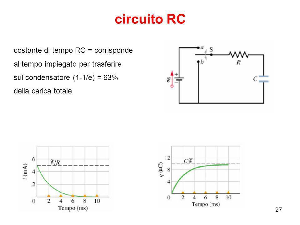 23/09/200827 circuito RC costante di tempo RC = corrisponde al tempo impiegato per trasferire sul condensatore (1-1/e) = 63% della carica totale