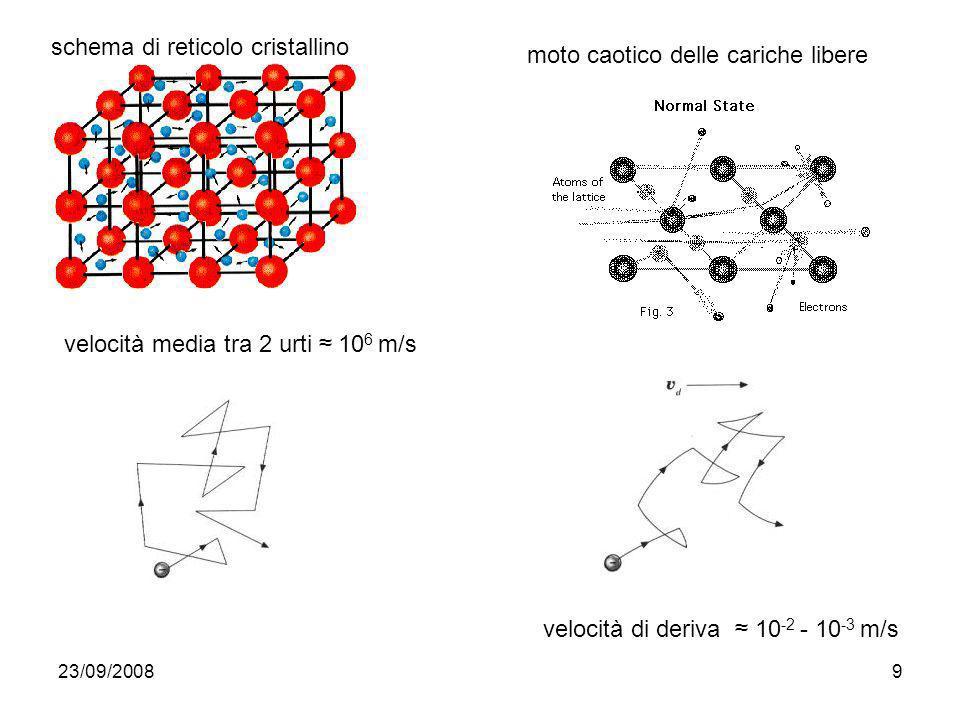 23/09/20089 schema di reticolo cristallino moto caotico delle cariche libere velocità media tra 2 urti 10 6 m/s velocità di deriva 10 -2 - 10 -3 m/s