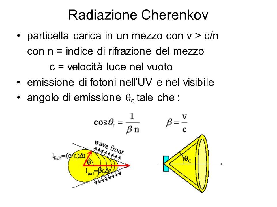 particella carica in un mezzo con v > c/n con n = indice di rifrazione del mezzo c = velocità luce nel vuoto emissione di fotoni nellUV e nel visibile angolo di emissione c tale che : Radiazione Cherenkov