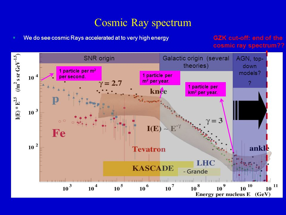 Cosmic Ray spectrum SNR originGalactic origin (several theories) GZK cut-off: end of the cosmic ray spectrum .