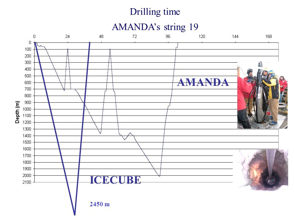 Drilling ICECUBE 2450 m AMANDA Drilling time AMANDAs string 19