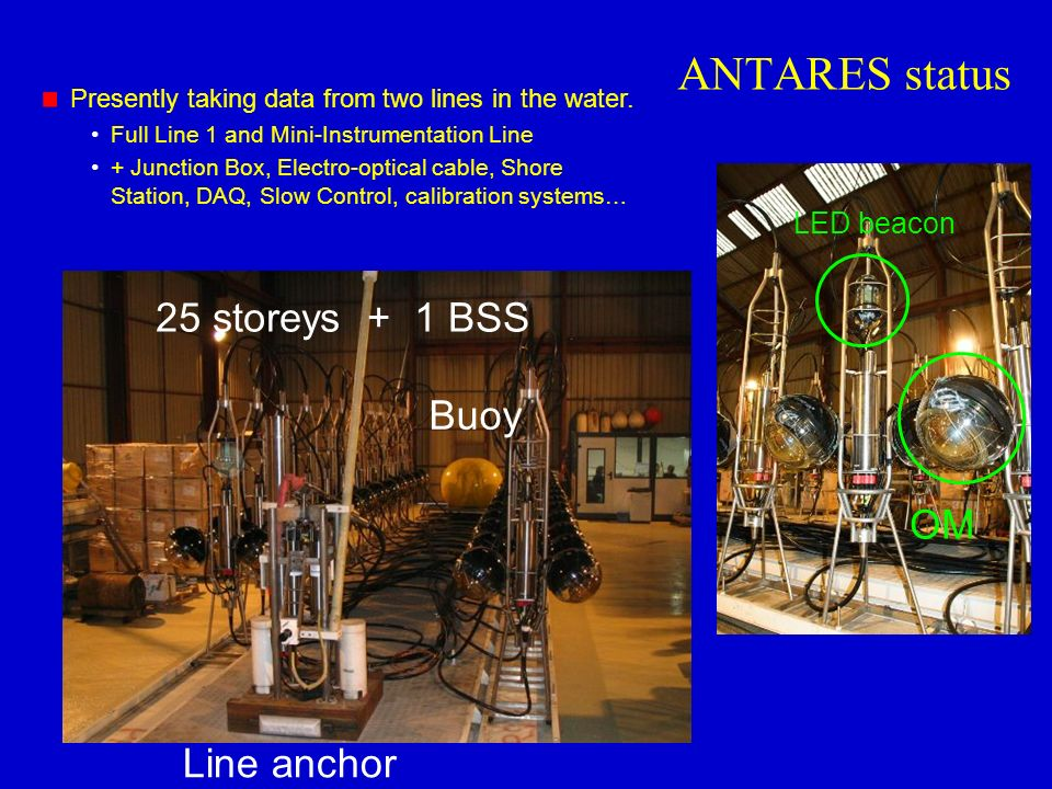 ANTARES status Line anchor Buoy OM LED beacon 25 storeys + 1 BSS Presently taking data from two lines in the water. Full Line 1 and Mini-Instrumentati