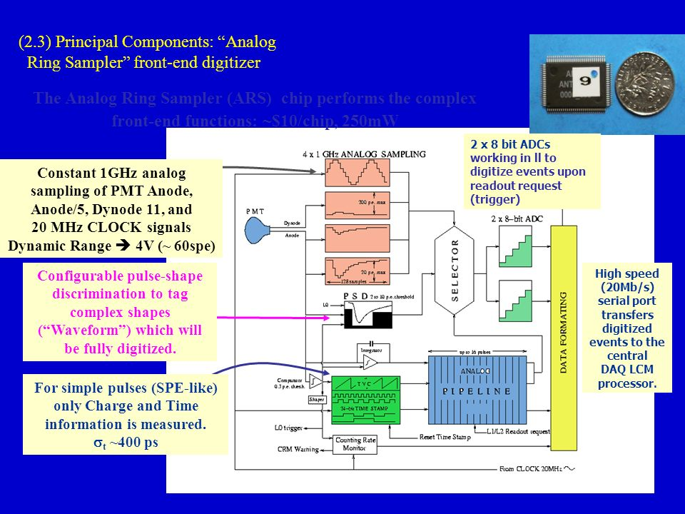 (2.3) Principal Components: Analog Ring Sampler front-end digitizer The Analog Ring Sampler (ARS) chip performs the complex front-end functions: ~$10/chip, 250mW Constant 1GHz analog sampling of PMT Anode, Anode/5, Dynode 11, and 20 MHz CLOCK signals Dynamic Range 4V (~ 60spe) Configurable pulse-shape discrimination to tag complex shapes (Waveform) which will be fully digitized.