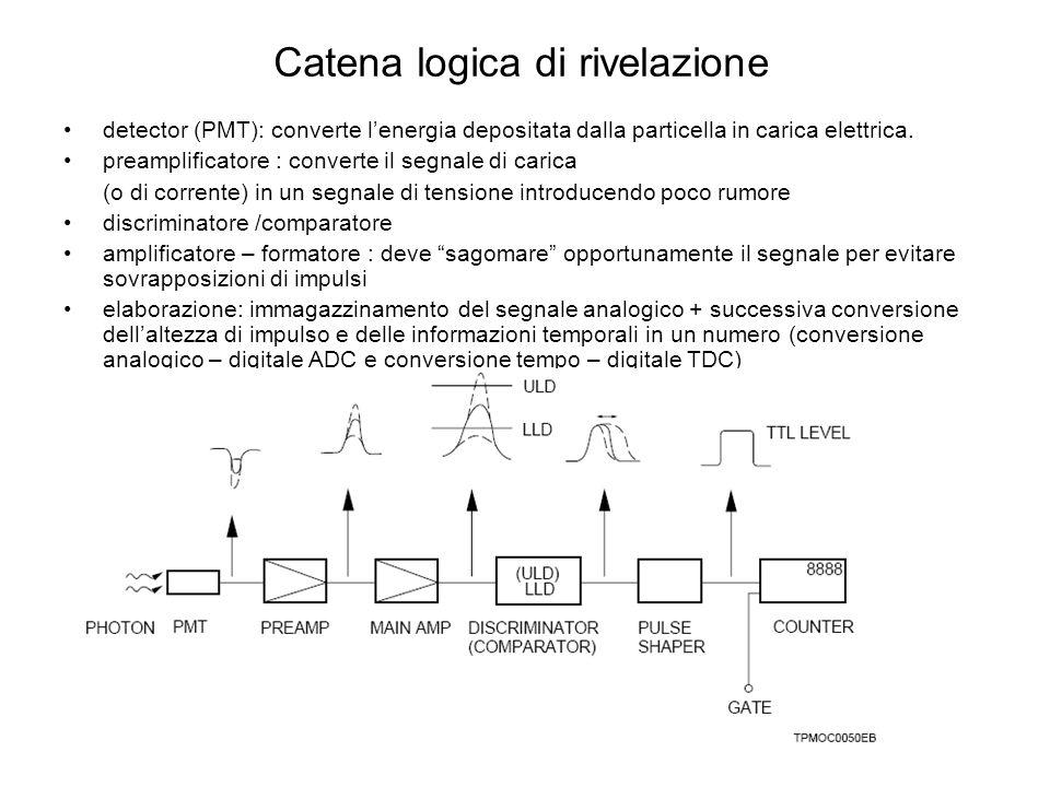 Catena logica di rivelazione detector (PMT): converte lenergia depositata dalla particella in carica elettrica. preamplificatore : converte il segnale