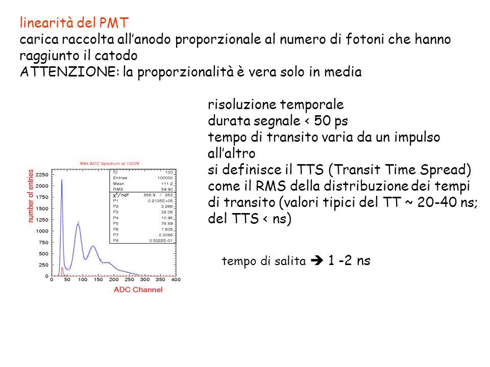 linearità del PMT carica raccolta allanodo proporzionale al numero di fotoni che hanno raggiunto il catodo ATTENZIONE: la proporzionalità è vera solo in media risoluzione temporale durata segnale < 50 ps tempo di transito varia da un impulso allaltro si definisce il TTS (Transit Time Spread) come il RMS della distribuzione dei tempi di transito (valori tipici del TT ~ 20-40 ns; del TTS < ns) tempo di salita 1 -2 ns
