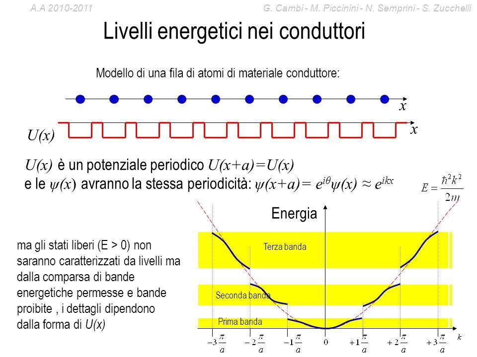 Livelli energetici nei conduttori Modello di una fila di atomi di materiale conduttore: x x U(x) U(x) è un potenziale periodico U(x+a)=U(x) e le ψ(x)