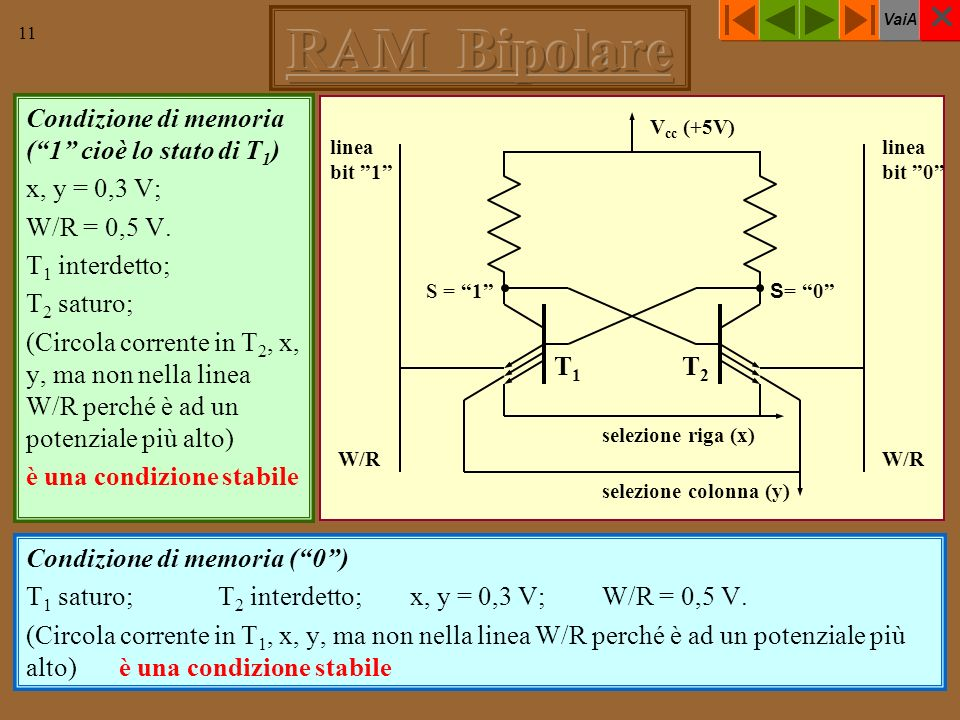 VaiA 11 Condizione di memoria (1 cioè lo stato di T 1 ) x, y = 0,3 V; W/R = 0,5 V. T 1 interdetto; T 2 saturo; (Circola corrente in T 2, x, y, ma non
