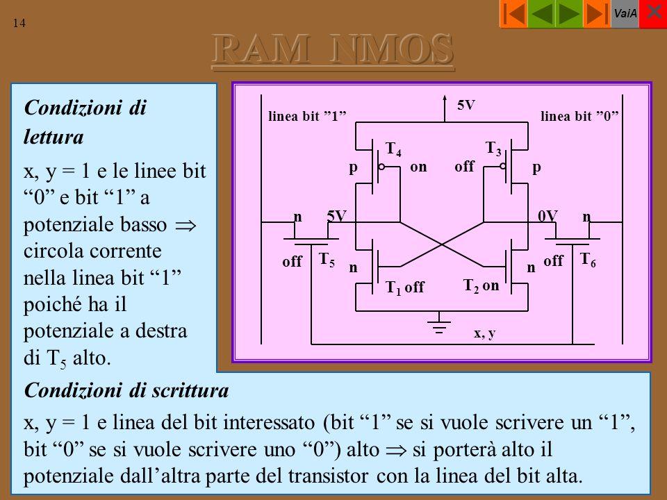 VaiA 14 Condizioni di lettura x, y = 1 e le linee bit 0 e bit 1 a potenziale basso circola corrente nella linea bit 1 poiché ha il potenziale a destra di T 5 alto.