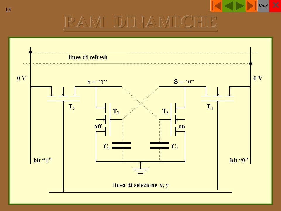 VaiA 15 linee di refresh 0 V T1T1 T4T4 T3T3 T2T2 C1C1 C2C2 linea di selezione x, y bit 0bit 1 onoff S = 1 S = 0