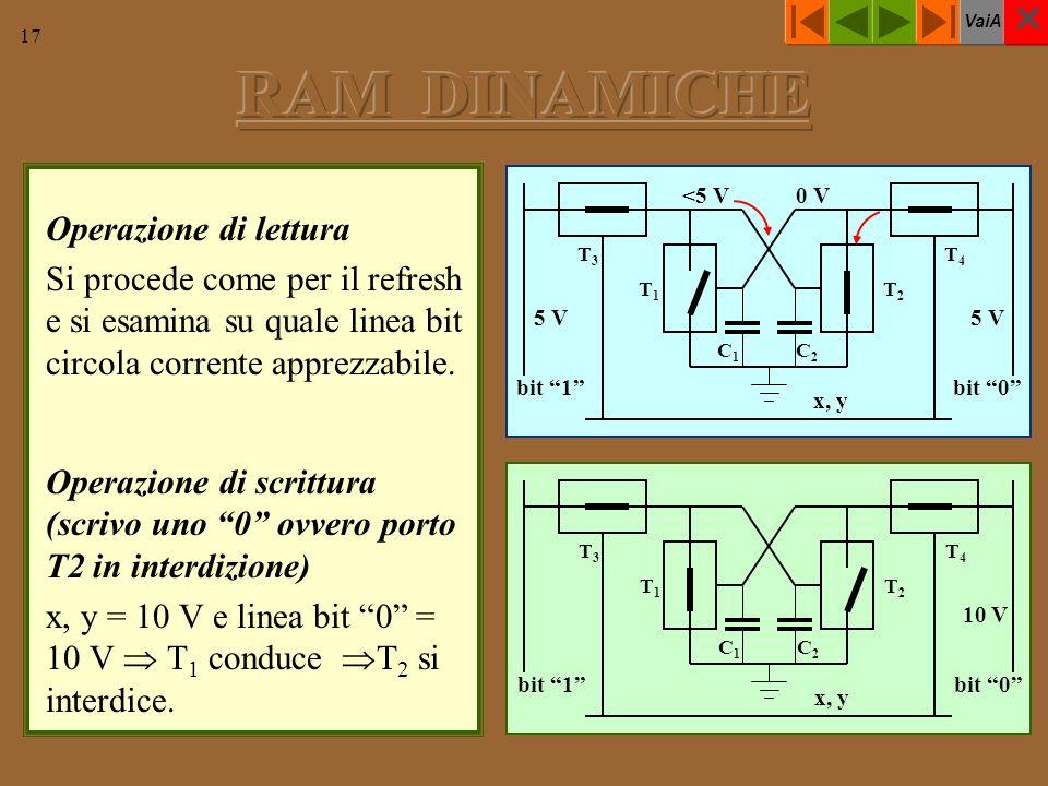 VaiA 17 Operazione di lettura Si procede come per il refresh e si esamina su quale linea bit circola corrente apprezzabile. Operazione di scrittura (s