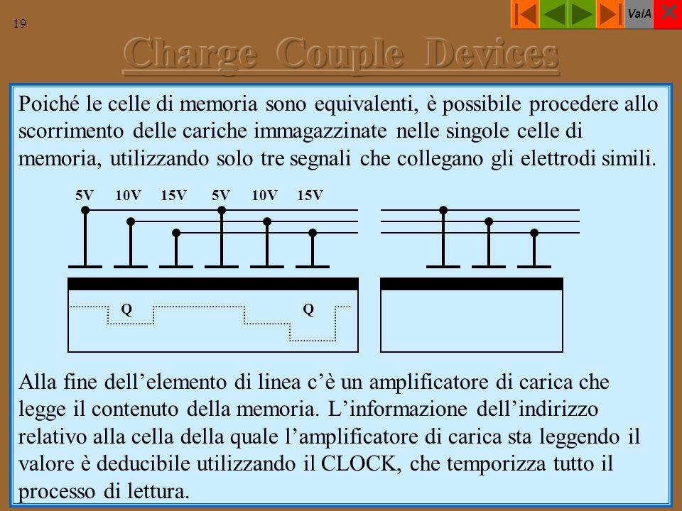 VaiA 19 Poiché le celle di memoria sono equivalenti, è possibile procedere allo scorrimento delle cariche immagazzinate nelle singole celle di memoria, utilizzando solo tre segnali che collegano gli elettrodi simili.