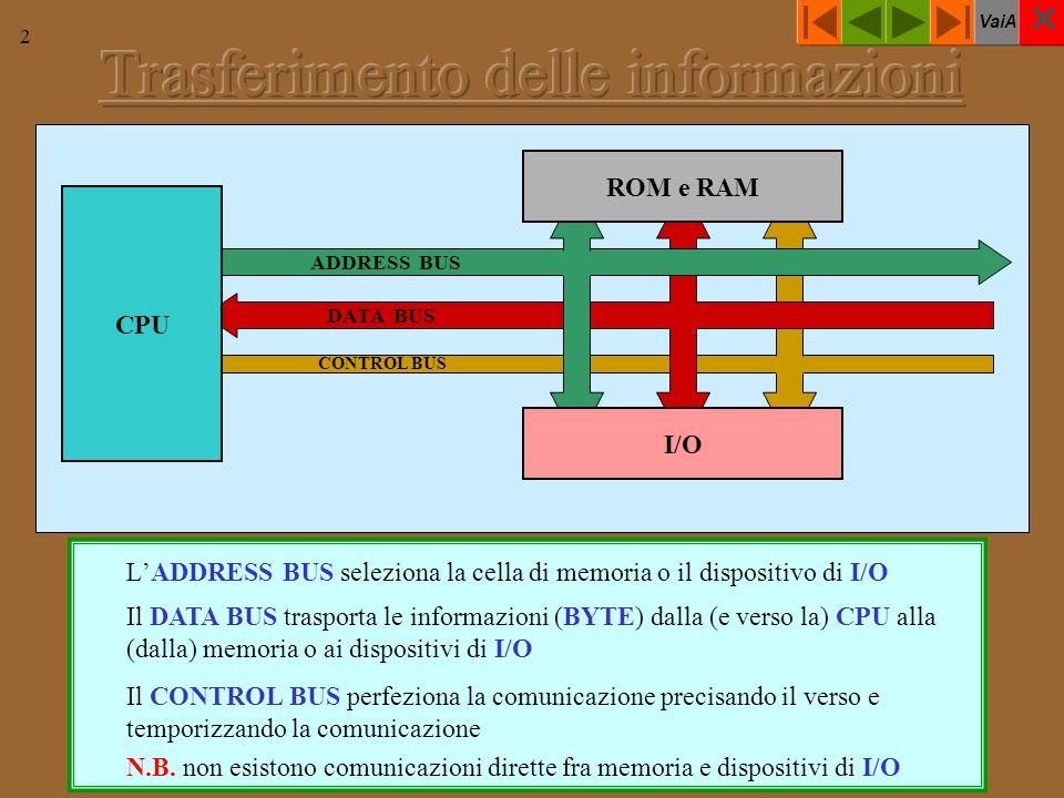 VaiA 2 CONTROL BUS DATA BUS ADDRESS BUS LADDRESS BUS seleziona la cella di memoria o il dispositivo di I/O CPU ROM e RAM I/O Il DATA BUS trasporta le informazioni (BYTE) dalla (e verso la) CPU alla (dalla) memoria o ai dispositivi di I/O Il CONTROL BUS perfeziona la comunicazione precisando il verso e temporizzando la comunicazione N.B.