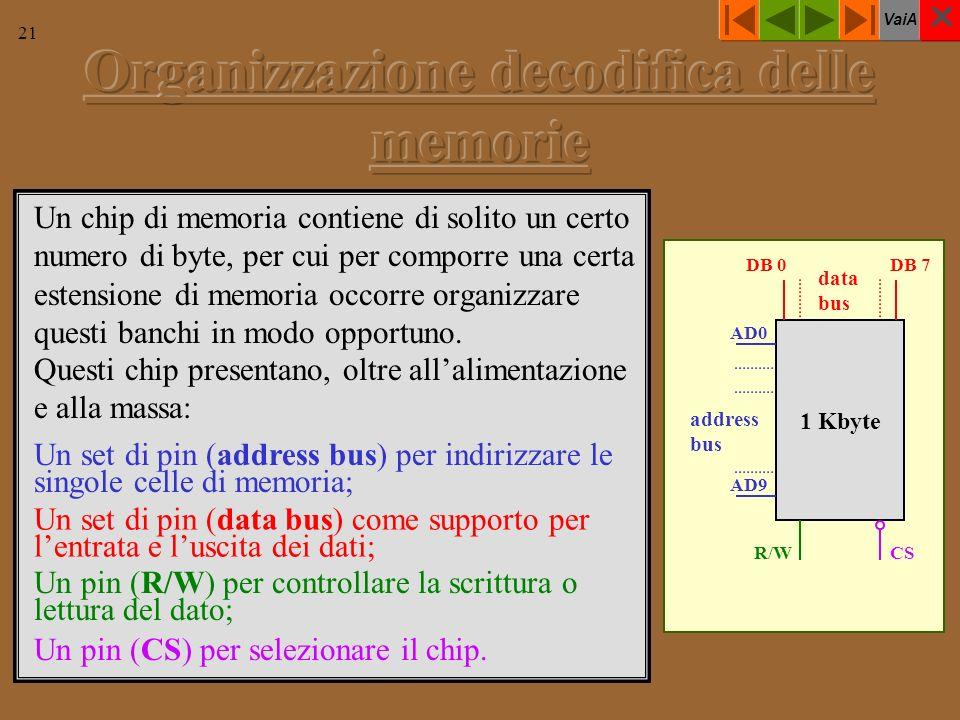 VaiA 21 Un chip di memoria contiene di solito un certo numero di byte, per cui per comporre una certa estensione di memoria occorre organizzare questi banchi in modo opportuno.