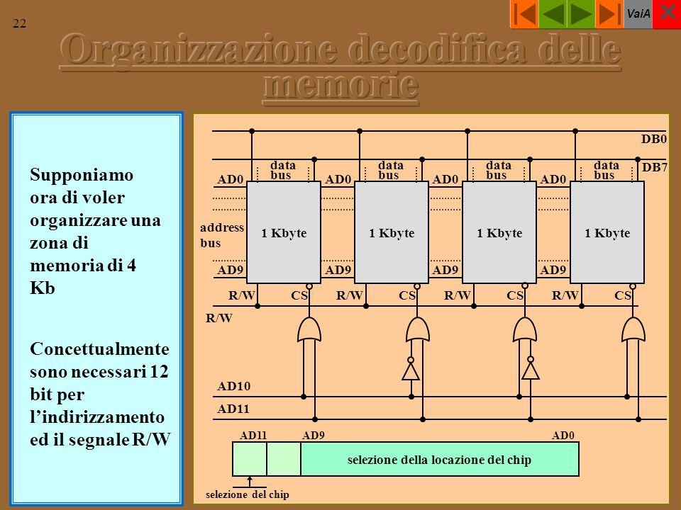 VaiA 22 Supponiamo ora di voler organizzare una zona di memoria di 4 Kb 1 Kbyte address bus AD0 AD9 AD0 AD9 AD0 AD9 AD0 AD9 data bus DB7 DB0 R/W CS AD11 AD10 selezione della locazione del chip AD11AD9AD0 selezione del chip Concettualmente sono necessari 12 bit per lindirizzamento ed il segnale R/W