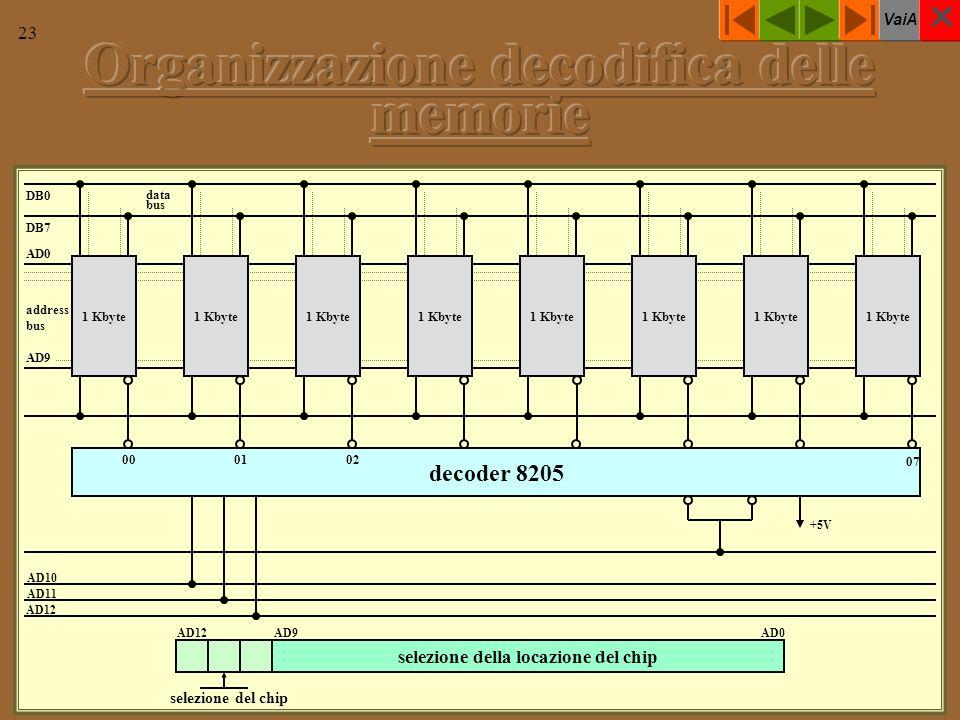 VaiA 23 1 Kbyte address bus AD0 AD9 DB0 DB7 data bus E1E2E3 +5V AD10 AD11 AD12 A0A1A2 AD12 selezione della locazione del chip AD9AD0 selezione del chip decoder 8205 000102 07