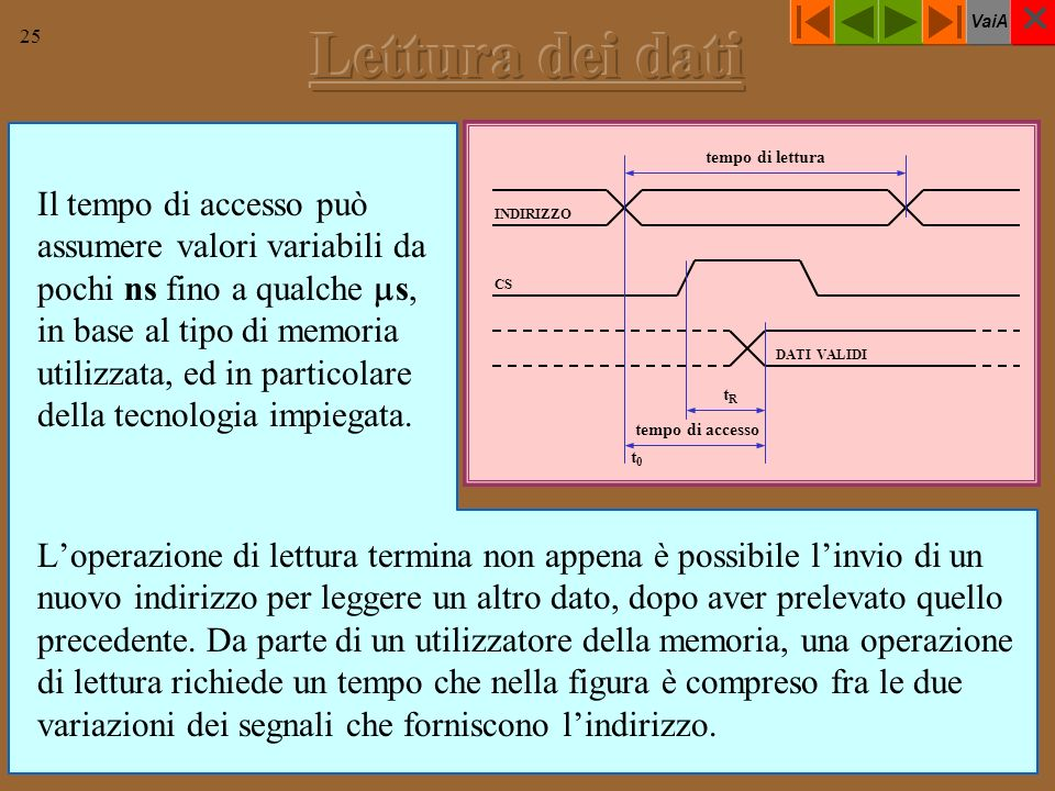 VaiA 25 Il tempo di accesso può assumere valori variabili da pochi ns fino a qualche s, in base al tipo di memoria utilizzata, ed in particolare della tecnologia impiegata.