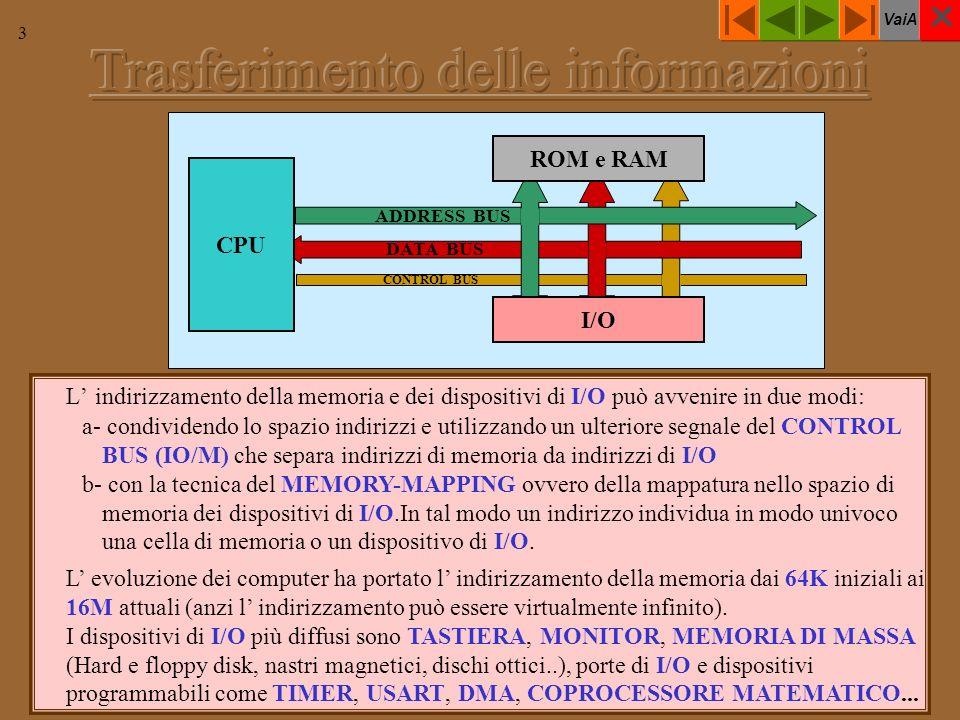 VaiA 3 L indirizzamento della memoria e dei dispositivi di I/O può avvenire in due modi: a- condividendo lo spazio indirizzi e utilizzando un ulteriore segnale del CONTROL BUS (IO/M) che separa indirizzi di memoria da indirizzi di I/O b- con la tecnica del MEMORY-MAPPING ovvero della mappatura nello spazio di memoria dei dispositivi di I/O.In tal modo un indirizzo individua in modo univoco una cella di memoria o un dispositivo di I/O.