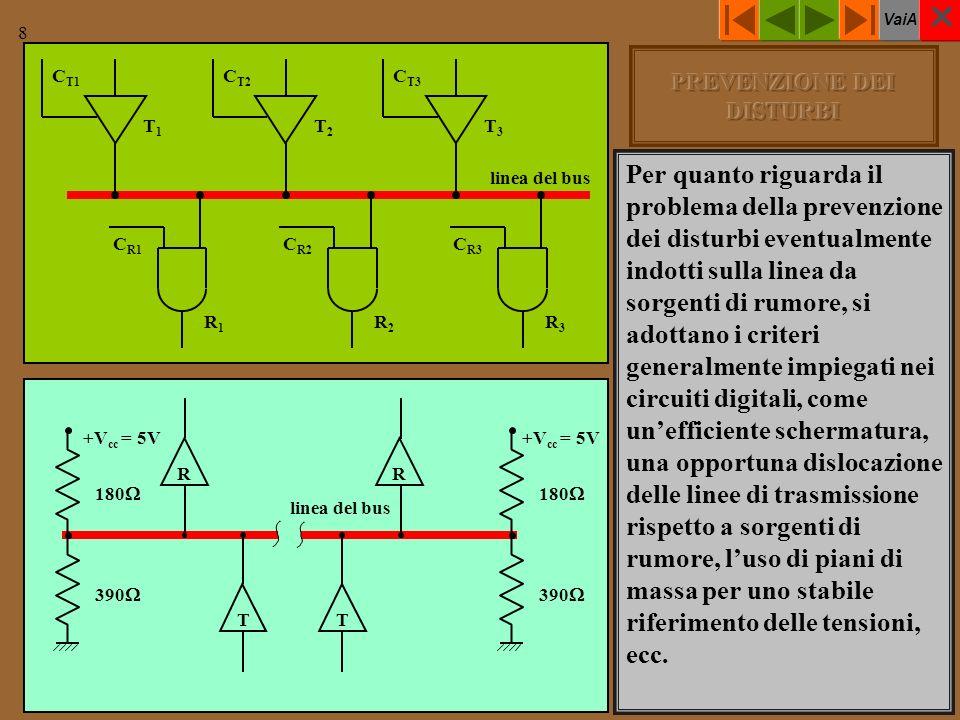 VaiA 8 linea del bus C T1 C T3 C T2 T3T3 T2T2 T1T1 C R1 C R2 C R3 R1R1 R2R2 R3R3 linea del bus +V cc = 5V 390 180 +V cc = 5V 390 180 TT R R Per quanto riguarda il problema della prevenzione dei disturbi eventualmente indotti sulla linea da sorgenti di rumore, si adottano i criteri generalmente impiegati nei circuiti digitali, come unefficiente schermatura, una opportuna dislocazione delle linee di trasmissione rispetto a sorgenti di rumore, luso di piani di massa per uno stabile riferimento delle tensioni, ecc.