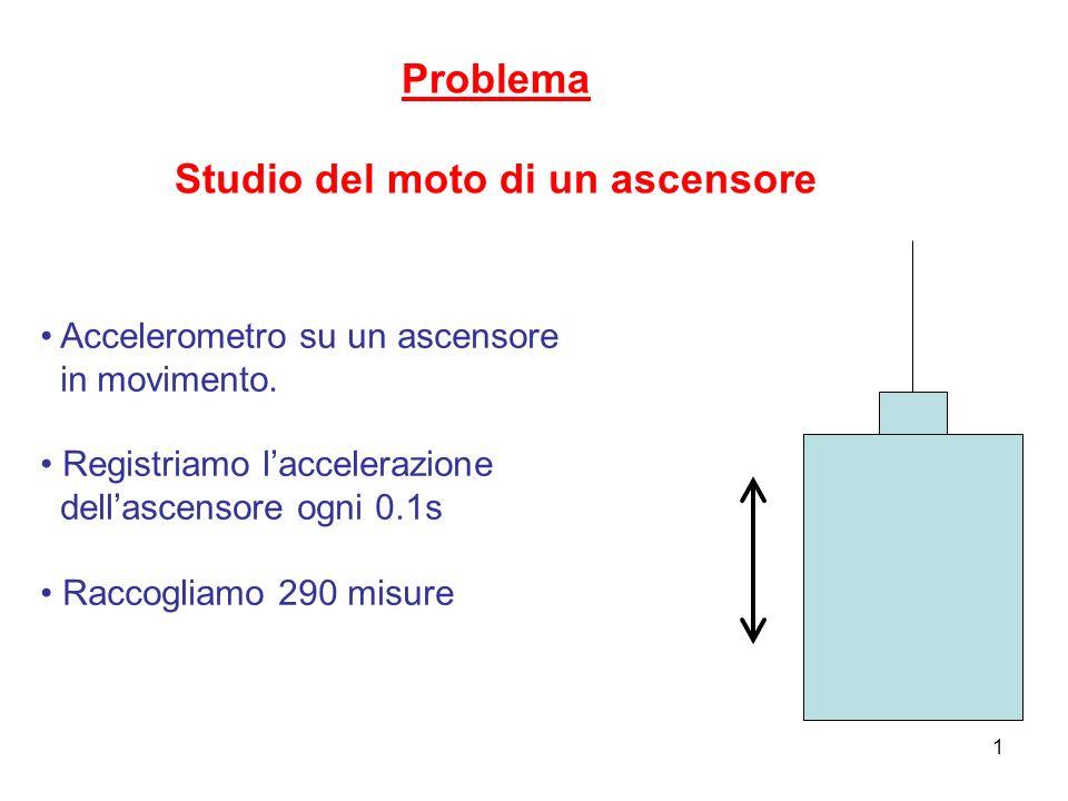 1 Problema Studio del moto di un ascensore Accelerometro su un ascensore in movimento. Registriamo laccelerazione dellascensore ogni 0.1s Raccogliamo