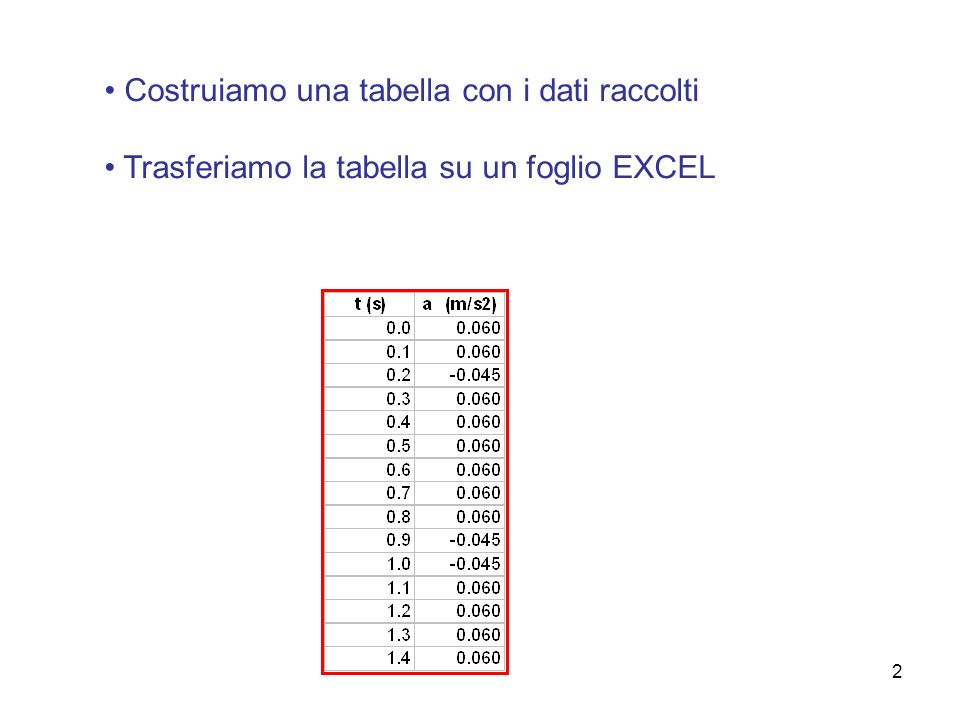2 Costruiamo una tabella con i dati raccolti Trasferiamo la tabella su un foglio EXCEL