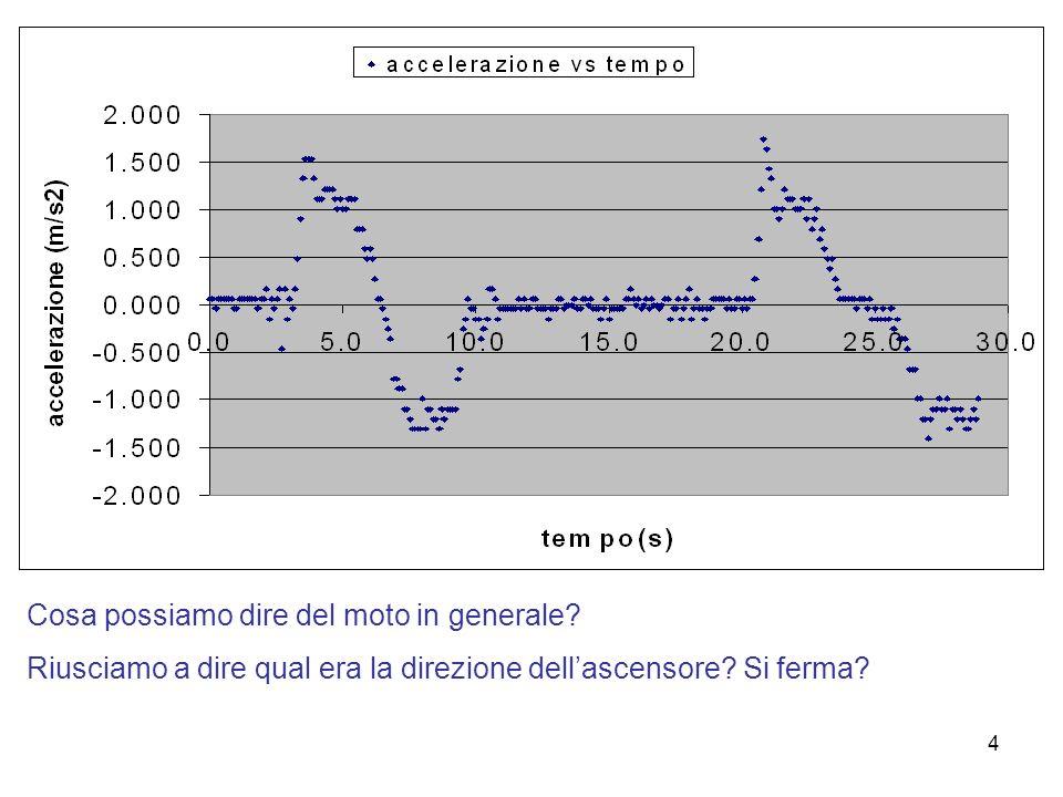 5 Per avere risposte più precise (quantitative) : studio della velocità in funzione del tempo a = v / t v = a t velocità iniziale = 0 possiamo calcolare le variazioni di velocità e la velocità ad ogni istante rappresentazione della velocità in funzione del tempo in un grafico