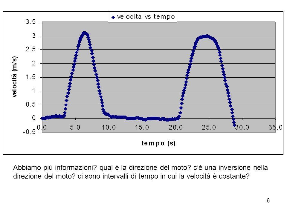 6 Abbiamo più informazioni? qual è la direzione del moto? cè una inversione nella direzione del moto? ci sono intervalli di tempo in cui la velocità è