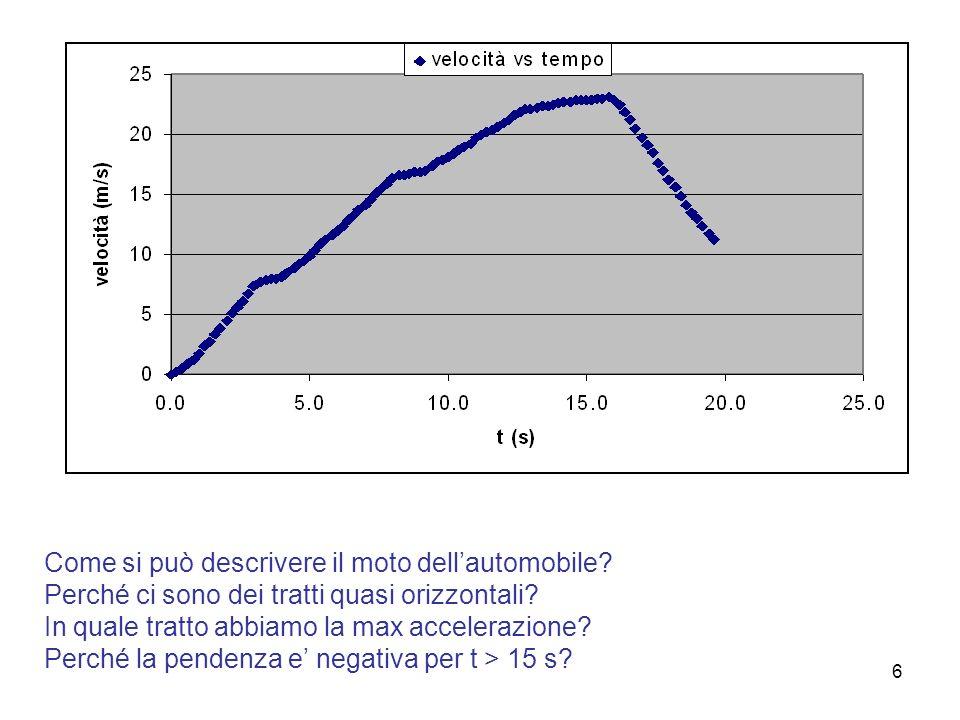 6 Come si può descrivere il moto dellautomobile. Perché ci sono dei tratti quasi orizzontali.