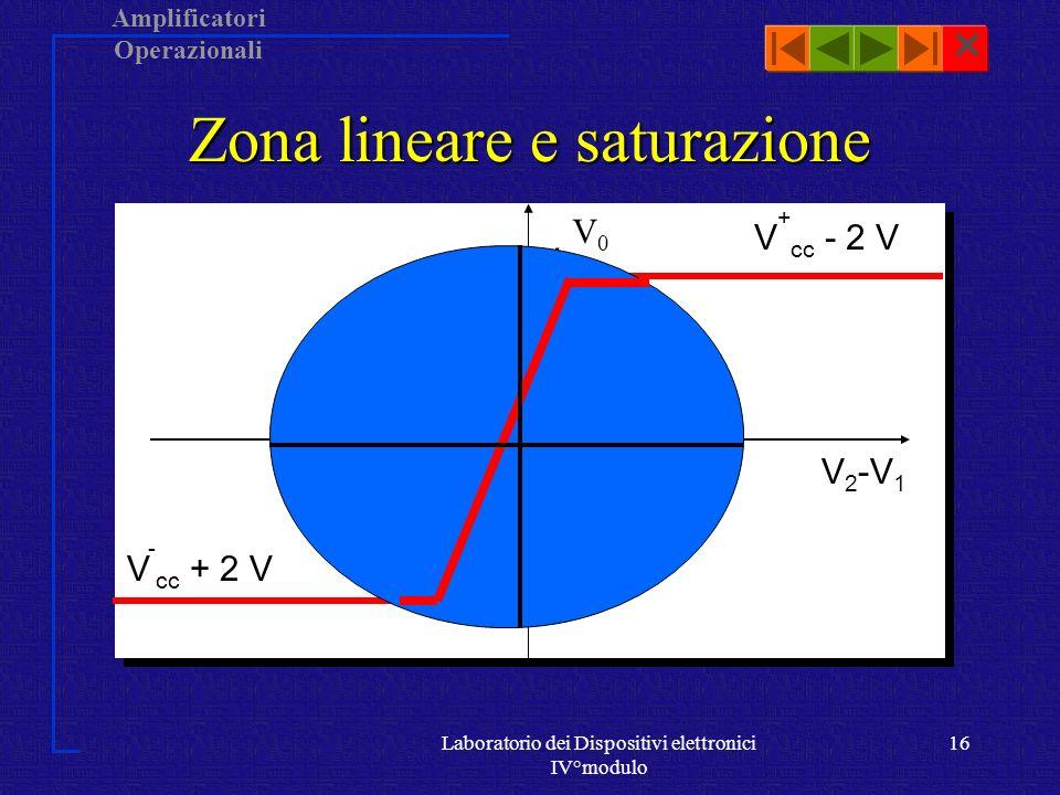 Amplificatori Operazionali Laboratorio dei Dispositivi elettronici IV°modulo 15 Zona lineare e saturazione zona lineareSi è detto che lamplificatore operazionale amplifica la differenza di tensione V d tra le tensioni in ingresso, ma ciò vale solo quando il dispositivo opera in zona lineare, ovvero per valori molto piccoli di  V 2 -V 1  .