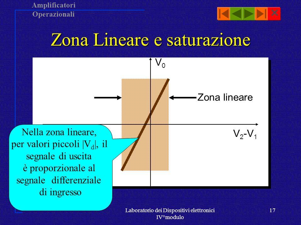 Amplificatori Operazionali Laboratorio dei Dispositivi elettronici IV°modulo 16 Zona lineare e saturazione V 2 -V 1 V0V0 V0V0 V + cc - 2 V V - cc + 2 V