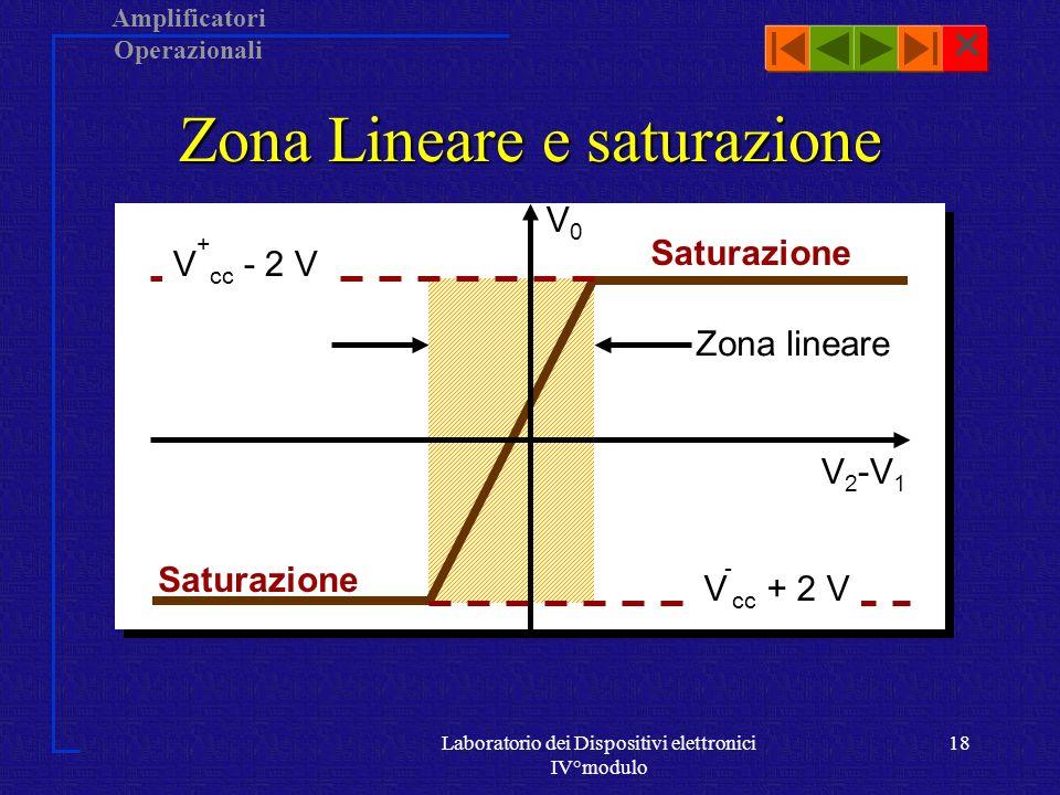 Amplificatori Operazionali Laboratorio dei Dispositivi elettronici IV°modulo 17 Zona Lineare e saturazione Zona lineare V 2 -V 1 V0V0 Nella zona lineare, per valori piccoli  V d  , il segnale di uscita è proporzionale al segnale differenziale di ingresso