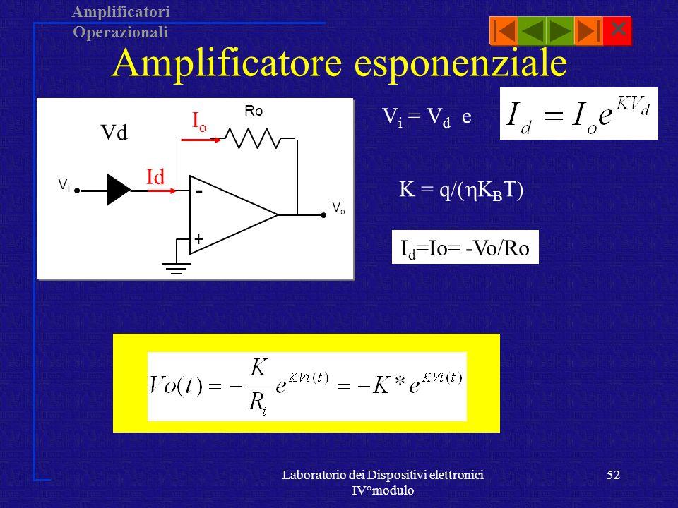 Amplificatori Operazionali Laboratorio dei Dispositivi elettronici IV°modulo 51 ViVi RiRi VoVo -+-+ Amplificatore Logaritmico V o = -V d e IdId Ii Vd K = q/( K B T) I d =Ii=Vi/Ri K*