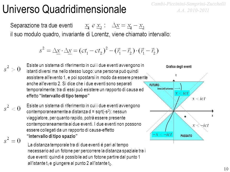 A.A. 2009-2010 Universo Quadridimensionale 10 Separazione tra due eventi il suo modulo quadro, invariante di Lorentz, viene chiamato intervallo: Esist