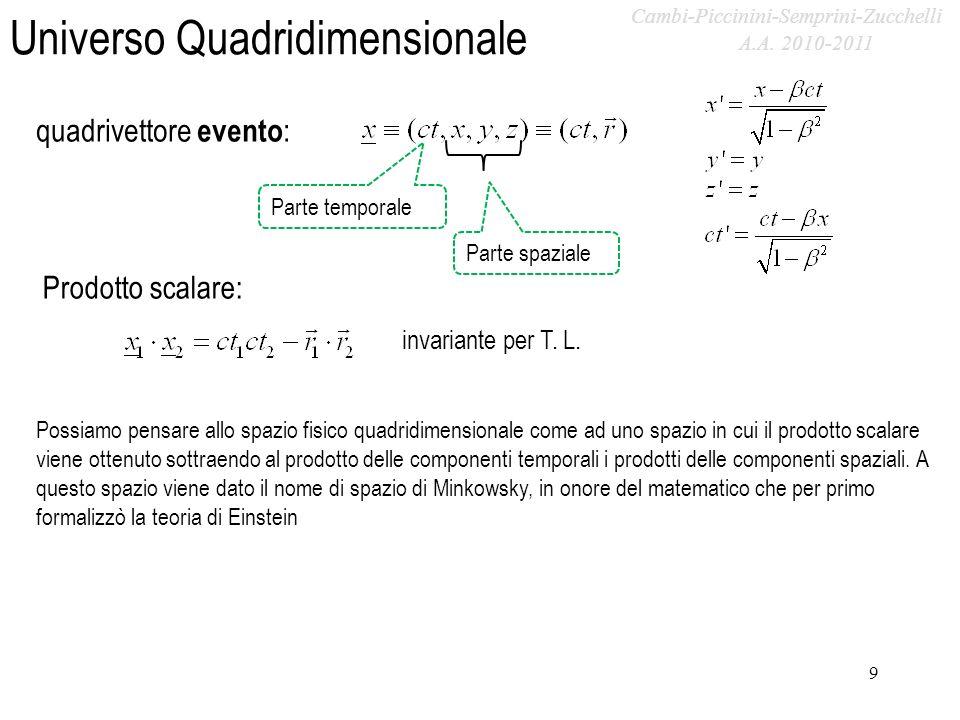 A.A. 2009-2010 Universo Quadridimensionale 9 quadrivettore evento : Parte temporale Parte spaziale Prodotto scalare: invariante per T. L. Possiamo pen