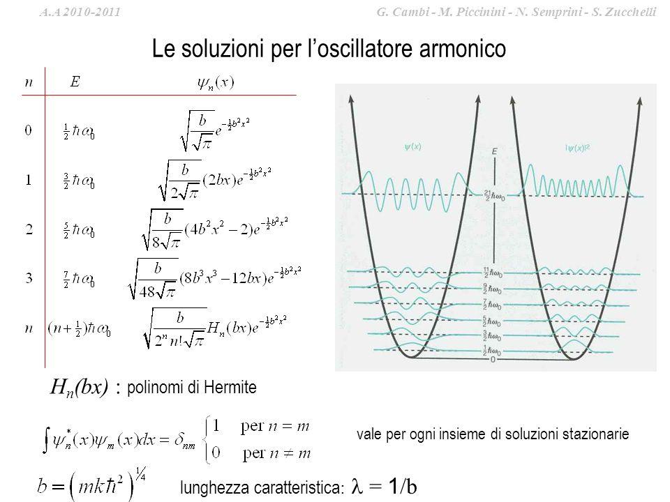 Le soluzioni per loscillatore armonico H n (bx) : polinomi di Hermite vale per ogni insieme di soluzioni stazionarie lunghezza caratteristica : = 1 /b A.A 2010-2011 G.