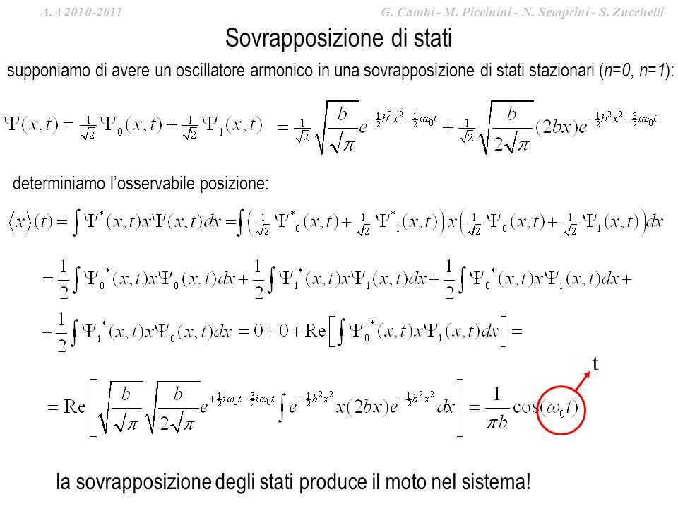 Sovrapposizione di stati supponiamo di avere un oscillatore armonico in una sovrapposizione di stati stazionari ( n=0, n=1 ): determiniamo losservabile posizione: la sovrapposizione degli stati produce il moto nel sistema.