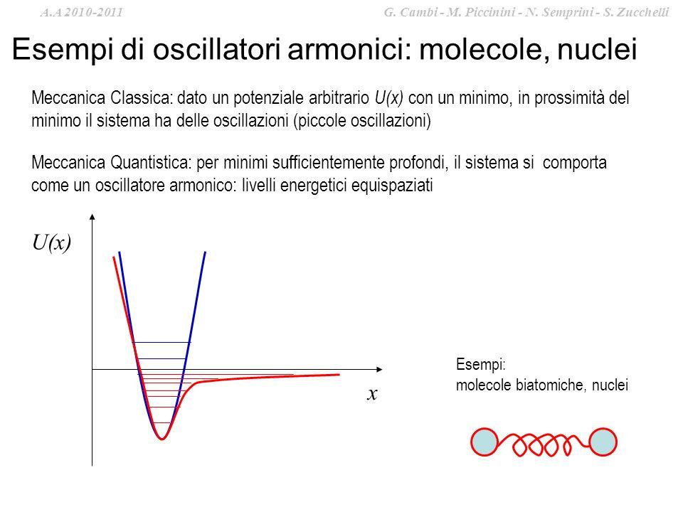 Esempi di oscillatori armonici: molecole, nuclei Meccanica Classica: dato un potenziale arbitrario U(x) con un minimo, in prossimità del minimo il sistema ha delle oscillazioni (piccole oscillazioni) Meccanica Quantistica: per minimi sufficientemente profondi, il sistema si comporta come un oscillatore armonico: livelli energetici equispaziati Esempi: molecole biatomiche, nuclei x U(x) A.A 2010-2011 G.