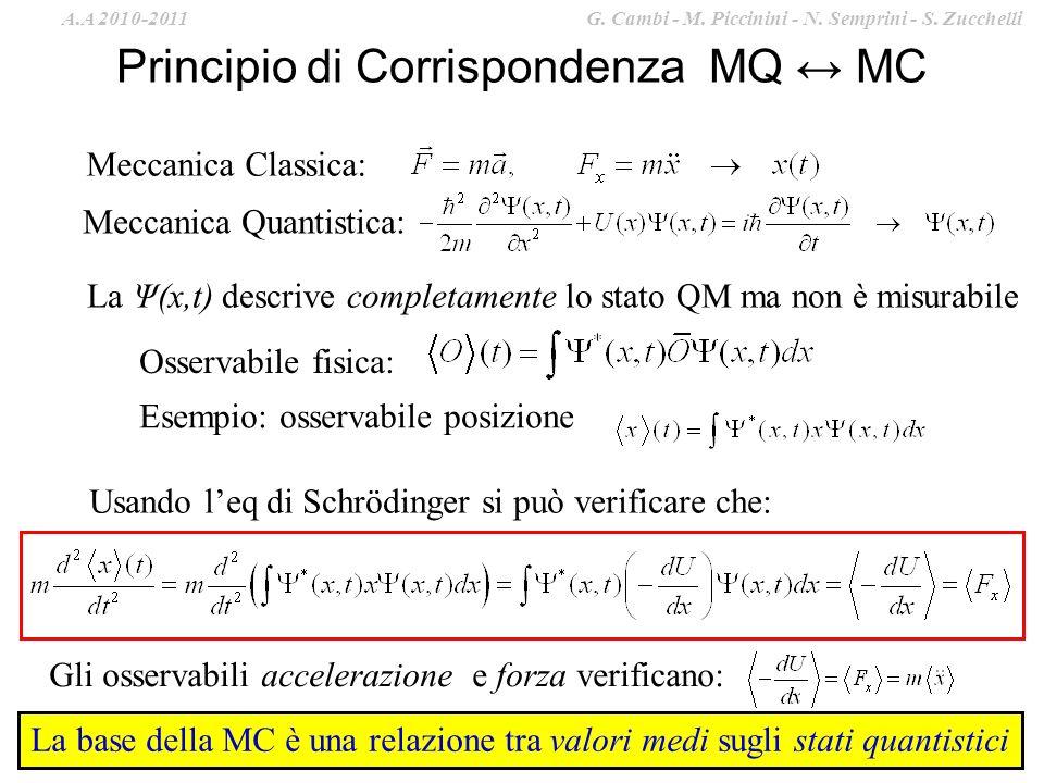 Principio di Corrispondenza MQ MC Meccanica Classica: Meccanica Quantistica: Osservabile fisica: Esempio: osservabile posizione La Ψ(x,t) descrive completamente lo stato QM ma non è misurabile Usando leq di Schrödinger si può verificare che: Gli osservabili accelerazione e forza verificano: La base della MC è una relazione tra valori medi sugli stati quantistici A.A 2010-2011 G.