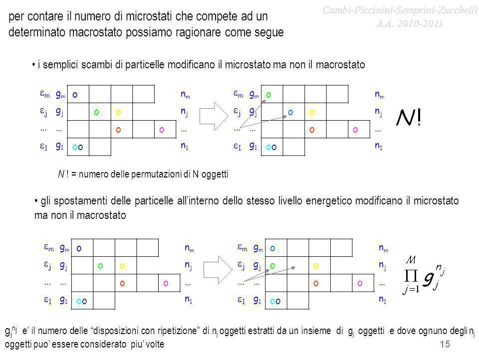 15 o oo oo o m j … 1 gmgm gjgj … g1g1 nmnm njnj … n1n1 i semplici scambi di particelle modificano il microstato ma non il macrostato o oo oo o m j … 1