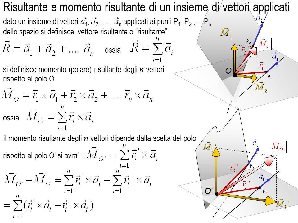 si definisce momento (polare) risultante degli n vettori il momento risultante degli n vettori dipende dalla scelta del polo rispetto al polo O si avra P1P1 P2P2 O Risultante e momento risultante di un insieme di vettori applicati.