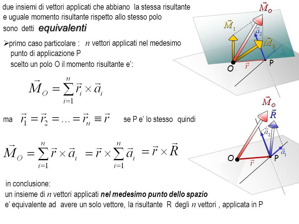 secondo caso particolare : scelto O come polo dove a i e R sono i moduli dei vettori e della risultante se si pone moltiplicando e dividendo per il modulo della risultante equiversiparalleli, se gli n vettori sono equiversi e paralleli, P1P1 P2P2 P3P3 P4P4 ossia per lo scalare R detto il versore che identifica la direzione comune degli n vettori O il momento risultante sara