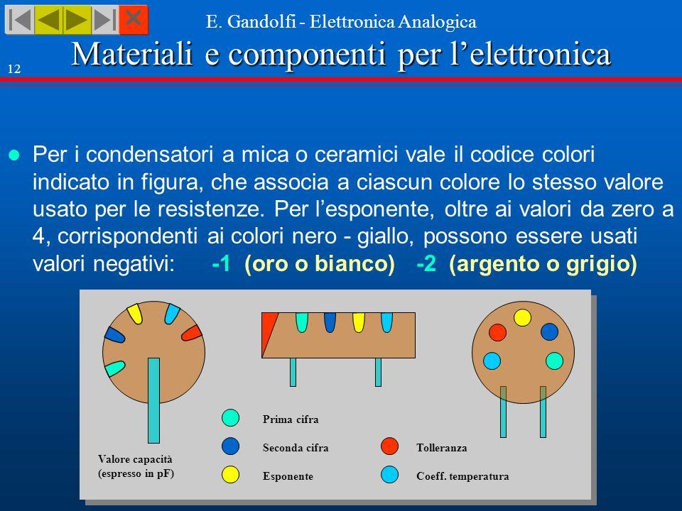 Materiali e componenti per lelettronica E. Gandolfi - Elettronica Analogica 12 Per i condensatori a mica o ceramici vale il codice colori indicato in