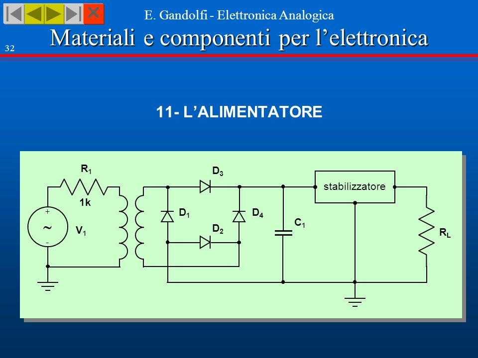 Materiali e componenti per lelettronica E. Gandolfi - Elettronica Analogica 32 11- LALIMENTATORE RLRL stabilizzatore R1R1 + - 1k V1V1 D3D3 D4D4 D2D2 D