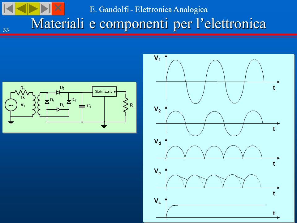 Materiali e componenti per lelettronica E. Gandolfi - Elettronica Analogica 33 V1V1 t V2V2 t VdVd t VsVs t RLRL Stabilizzatore R1R1 1k V1V1 D3D3 D4D4