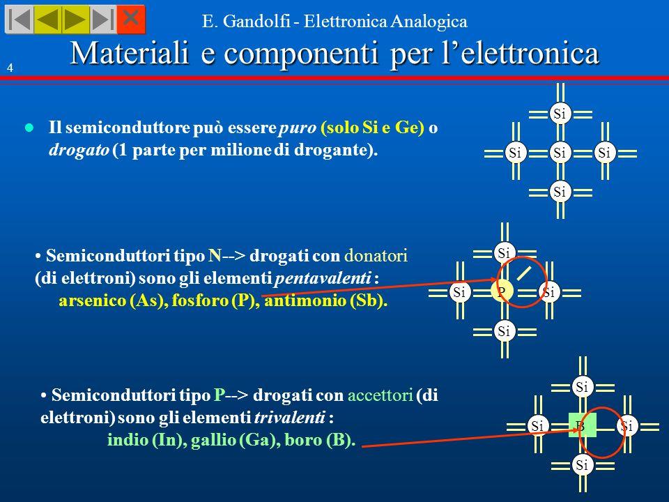 Materiali e componenti per lelettronica E. Gandolfi - Elettronica Analogica 4 Il semiconduttore può essere puro (solo Si e Ge) o drogato (1 parte per