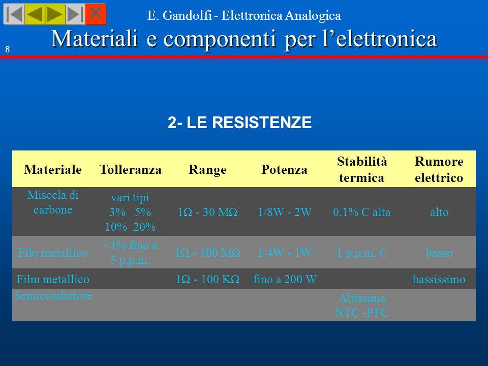 Materiali e componenti per lelettronica E. Gandolfi - Elettronica Analogica 8 2- LE RESISTENZE Materiale Miscela di carbone Filo metallico Film metall